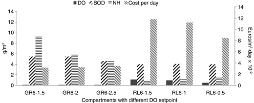 Effluent quality and aeration cost per day with varying DO setpoints.