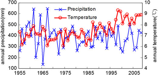 Time series of annual precipitation and temperature over the Kuye River catchment.