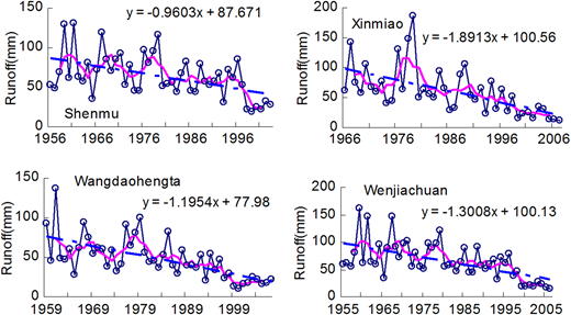 Time series of annual runoff recorded (dotted line) at hydrometric stations in the Kuye River catchment and their 5-year moving average (red solid line) and linear trend line (light blue dashed line). The full colour version of this figure is available online at http://www.iwaponline.com/wst/toc.htm.