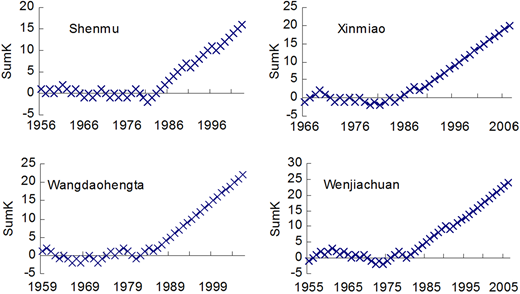 Time series of SumK at hydrometric stations in the Kuye River catchment.