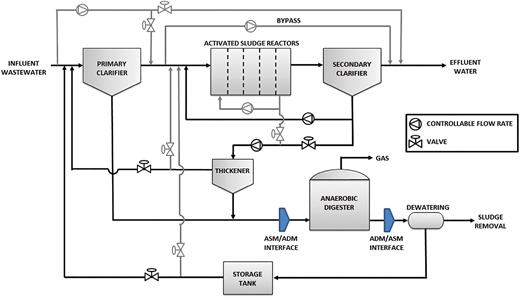 The IWA BSM2 plant layout.