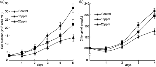 Effects of different concentrations of A. mearnsii extract on the inhibition of growth of M. aeruginosa. (a) Changes in cell density. (b) Changes in chlorophyll a concentration. The error bars are the mean ± standard deviation.