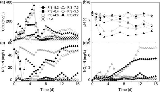 Denitrification performances of the blends with different mass ratios.