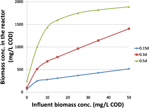 Effect of influent biomass concentration.