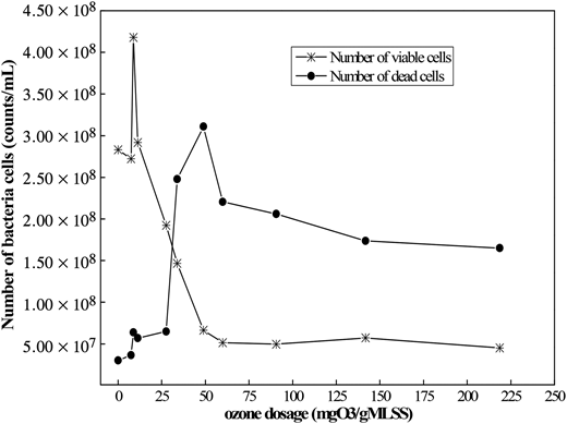 Evolution of bacteria cells with the increase of ozone dose analyzed by FCM.