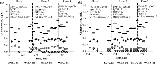 CLA and GFZ concentrations during the MBR operation: (a) MBR1; (b) MBR2.