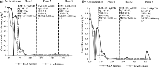 CLA and GFZ concentrations in the biomass of MBR1 (a) and MBR2 (b).