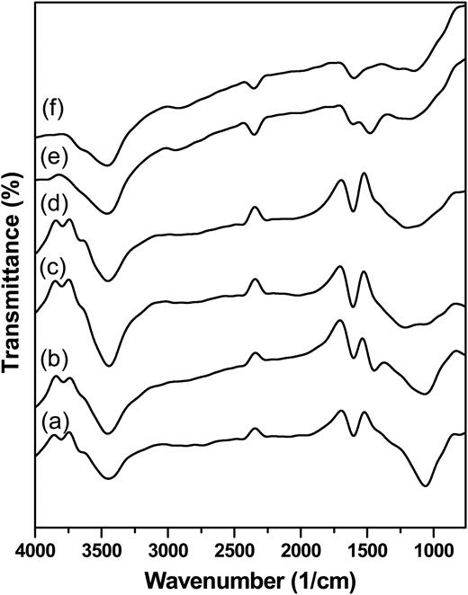 FTIR spectra of the prepared ACs: (a) AC-I; (b) AC-II; (c) AC-III; (d) AC-IV; (e) AC-V; (f) AC-VI.