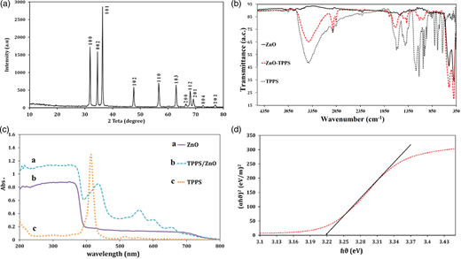(a) The XRD pattern of the synthesized ZnO nanorods. (b) The FT-IR spectrum of the synthesized ZnO, TPPS/ZnO and pure TPPS. (c) The DRS of the synthesized ZnO, TPPS/ZnO and the UV–vis spectrum of pure TPPS (in methanol). (d) The plot for band gap energy (Ebg) of ZnO.