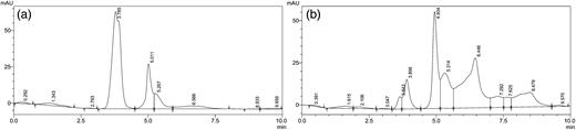 HPLC chromatogram of (a) untreated SSDM effluent and (b) treated SSDM effluent.