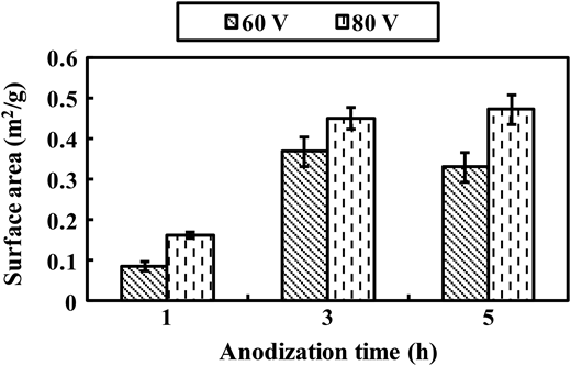 Influence of anodization time on SA of TNA samples fabricated at different applied potentials. (The weight (g) of the sample is referred to the total weight of TNA and Ti foil.) Error bars show standard deviation.