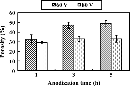 Influence of anodization time on the porosity of TNA samples fabricated at different voltages. Error bars show standard deviation.