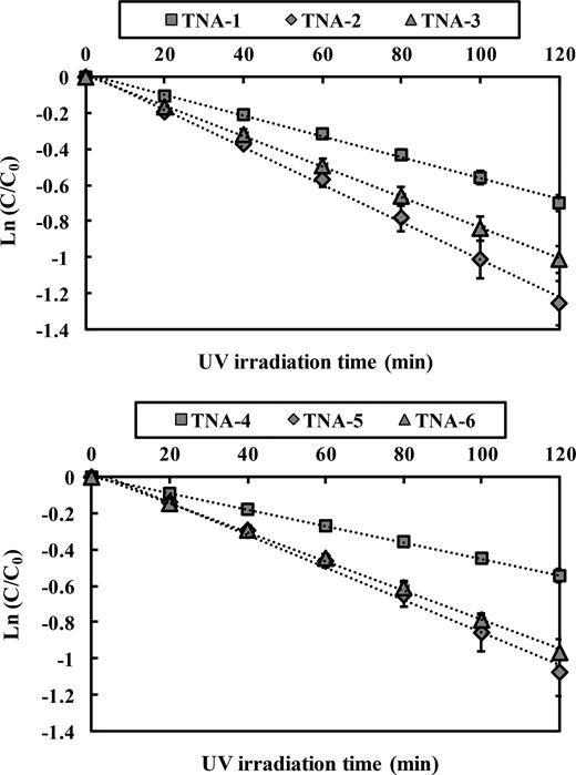 Kinetics of 4CBA photocatalytic degradation by TNA samples ([4CBA] = 25 μM, pH = 5, temperature = 25 °C).