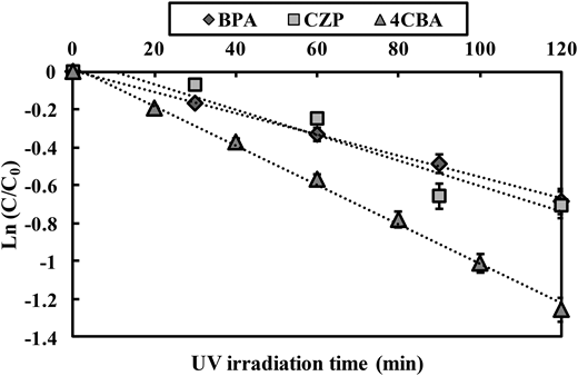 Kinetics of photocatalytic degradation of the selected PPCP and EDC by the TNA-2 sample ([BPA or CZP] = 2 μM, pH = 5, temperature = 25 °C).