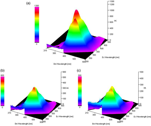 FEEM spectrum of influent and effluent from PRB treatment. (a) Influent, (b) effluent-PRB 1, (c) effluent-PRB 2. Y-axis shows relative intensity (a.u.) of FEEM spectrum.