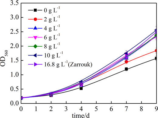 Growth curves of Arthrospira ZJWST-S1 in a Zarrouk medium with different concentrations of sodium bicarbonate.