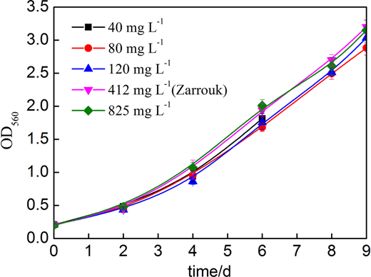 Growth curves of Arthrospira ZJWST-S1 in a Zarrouk medium with different concentrations of nitrate nitrogen.