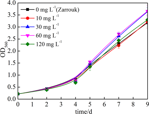 Growth curves of Arthrospira ZJWST-S1 in a Zarrouk medium with different concentrations of nitrite nitrogen.