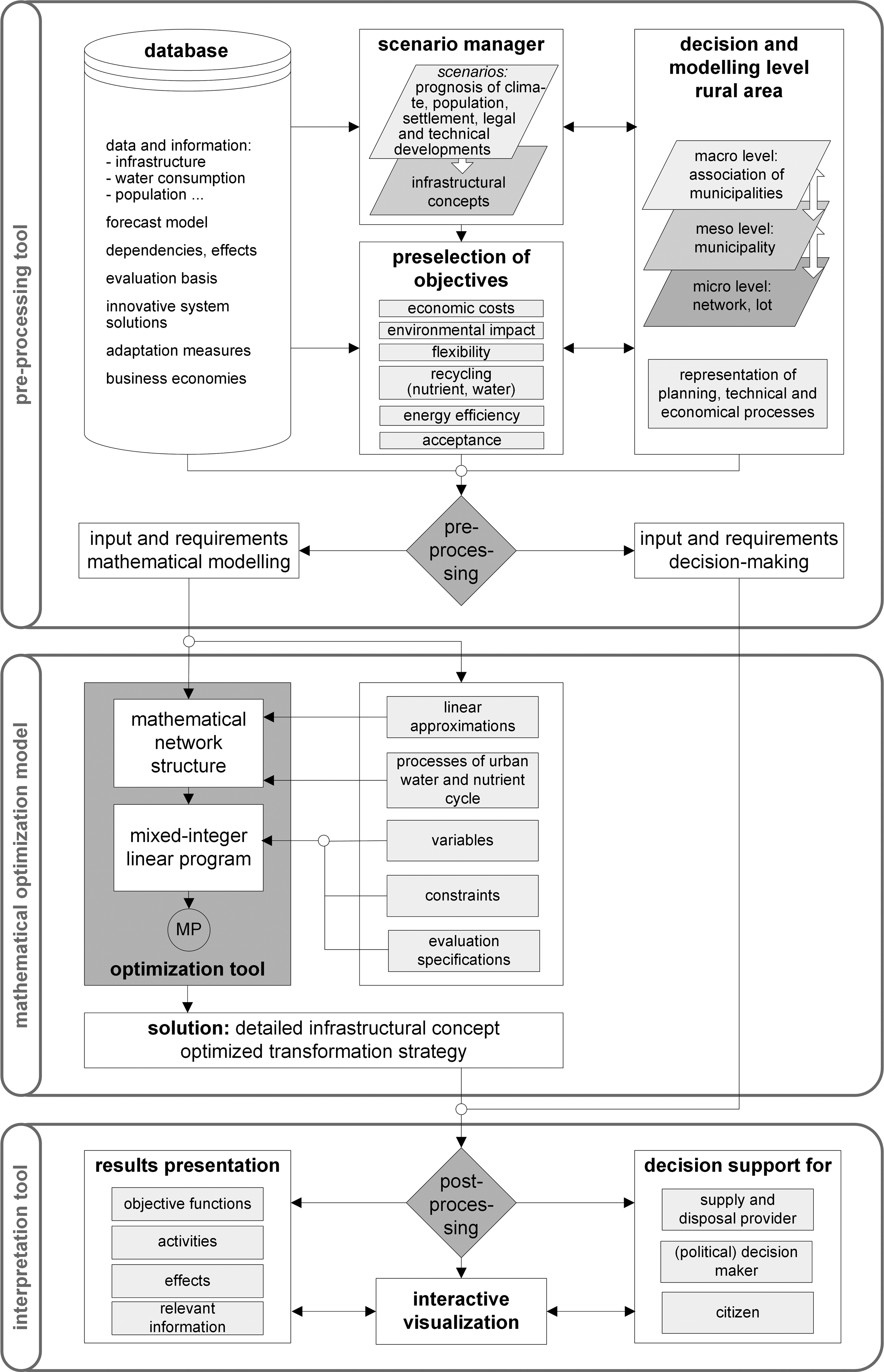 Cross-sectoral optimization and visualization of transformation ...