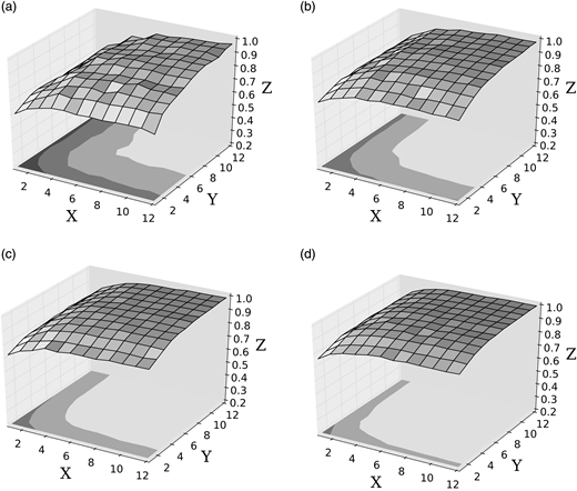 Percentile values of Bhattacharyya coefficient between the true distribution of virus removal efficiency and estimated log-ratio posterior distribution when the total sample number is 12 each for influent and effluent: (a) 5%tile, (b) 25%tile, (c) 50%tile, and (d) 75%tile. The x-axis and y-axis are the number of detect samples in influent and effluent, respectively. The z-axis is the value of the Bhattacharyya coefficient (ranging from 0 to 1). Level lines on the bottom panel are indicating Bhattacharyya coefficient values of 0.9, 0.8 and 0.7.