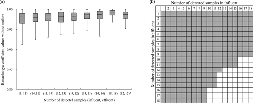 Estimation accuracy of log-ratio distribution depending on combinations of detect samples in influent and effluent. (a) Box plot of Bhattacharyya coefficient values without outliers when the total sample number is 18 each for influent and effluent. Maximum, minimum and quartile values are indicated. The asterisk indicated the Bhattacharyya coefficient values without outliers at a 100% positive rate for 12 pairs of influent and effluent. (b) The white cells indicate that the combination of detect samples gives an accurate estimation at the significant level of 0.01 in the Kruskal-Wallis test, while the grey cells do not.