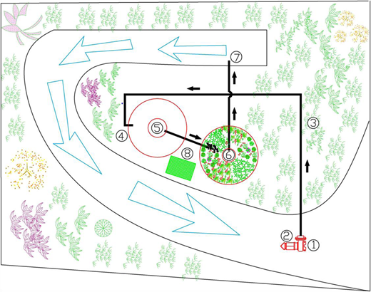 The aerial view of the arboretum.  Sampling point for the inflow.  Submerged water pump pumps landscape water to the phytosystem through a sub-surface pipe.  The bank of the river covered by grass, trees and litter.  Landscape water enters the phytosystem.  Sampling point for Stage 1.  Sampling point for Stage 2.  Sampling point for outflow.  Solar-energy system.