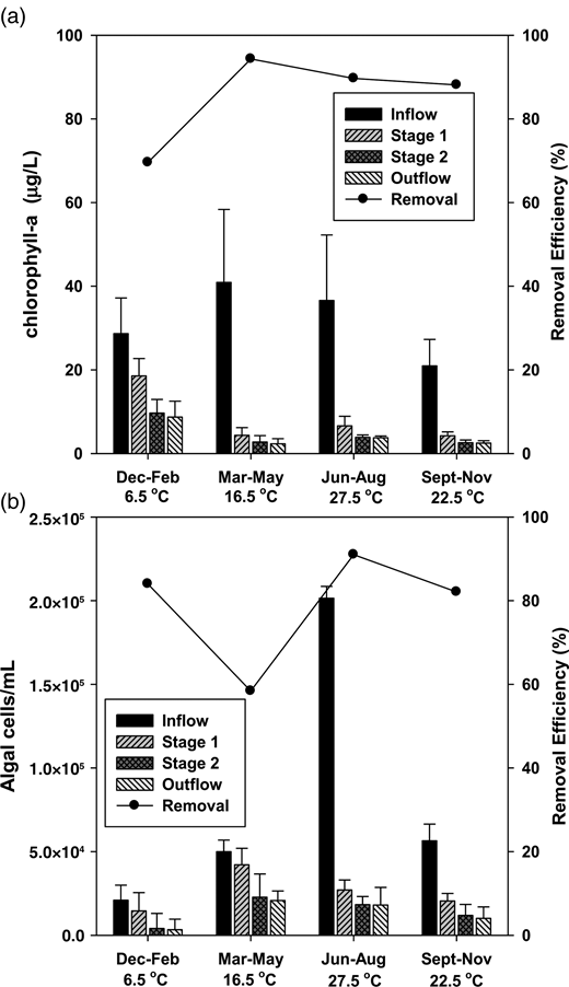 Mean seasonal concentrations and removal efficiencies for: (a) chlorophyll-a; and (b) algal cells.