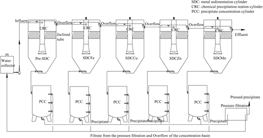 Pilot-scale continuous flow plant of the fractional precipitation process.