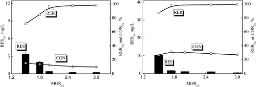 Effect of MOR for the RES, RER, and CON of Cu and Zn precipitation process (flow rate = 10 m3/h).