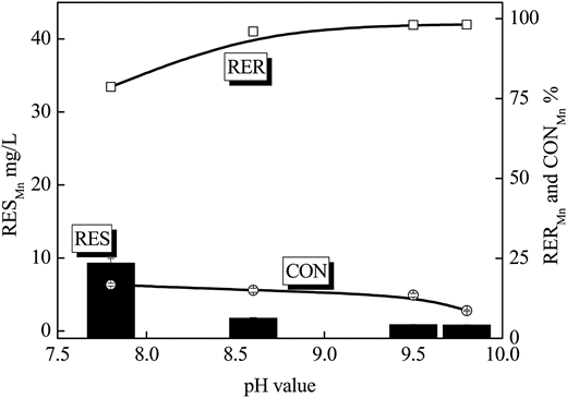 Effect of pH on the Mn treatment (flow rate = 10 m3/h).