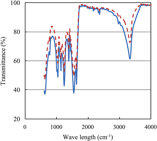 IR spectra of precipitate obtained from synthetic urine (solid line) and urea solution (dashed line).