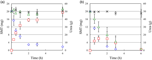 Time courses of the amount of urea and SMT when treated by RAOC without (a) or with (b) UV irradiation: urea (crosses) and SMT (diamonds) in synthetic urine, SMT in TiO2-zeolite composite sheet (squares) and total system (triangles).
