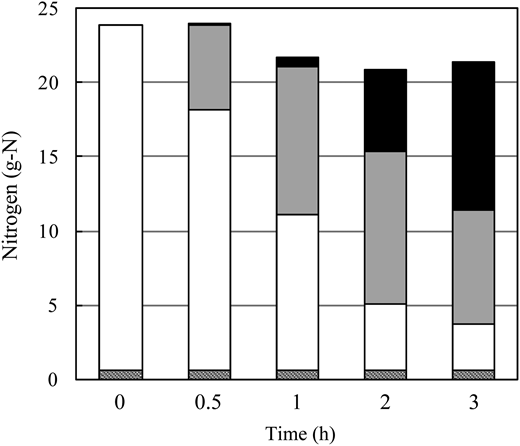 Time courses of the amounts of nitrogen derived from urea (white), low molecular methylene urea (gray), methylene urea (black) and creatinine + NH4Cl (hatched) during methylene urea synthesis from treated synthetic urine.