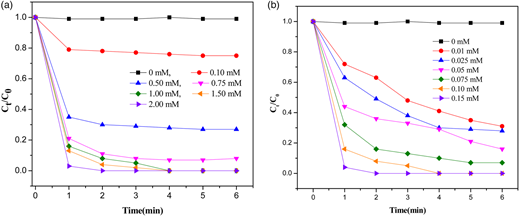 Removal of CAF in aqueous solution with different oxone and Co2+ concentrations: (a) with different oxone concentrations ([Co2+] = 0.10 mM); (b) with different Co2+ concentrations ([oxone] = 1.00 mM).