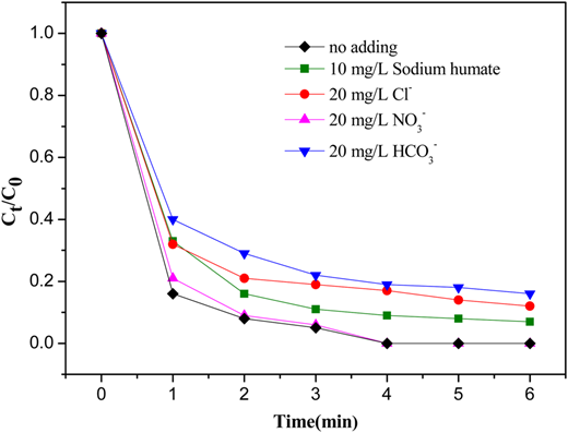 Effects of coexistences of chloride, nitrate, bicarbonate and sodium humate on the removal of CAF.