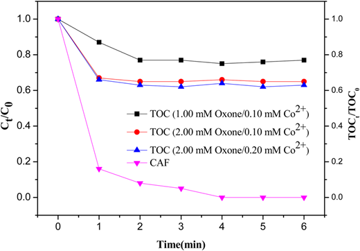 CAF concentration (Ct/C0) and total organic carbon (TOCt/TOC0) for oxone/Co2+ aqueous degradation.