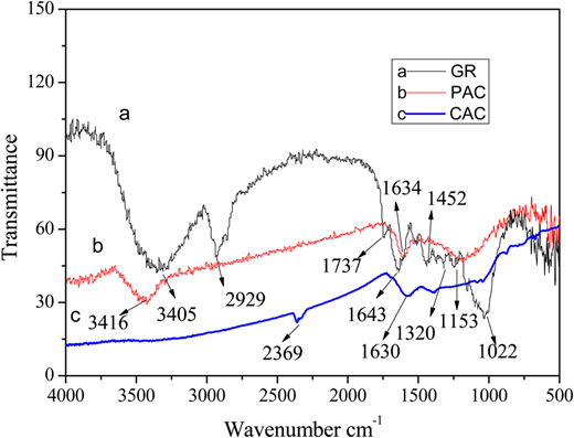 FTIR spectra of CAC, PAC and GR.