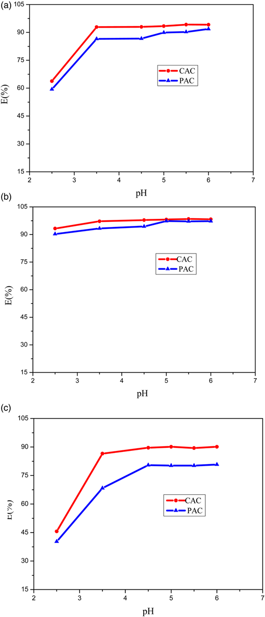 Effect of initial pH on adsorption of Pb2+ (a), Cd2+ (b) and Ni2+ (c) by CAC and PAC (V: 25 mL; w: 100 mg; c0: 1 mmol/L; t: 120 minutes; T: 25 °C).