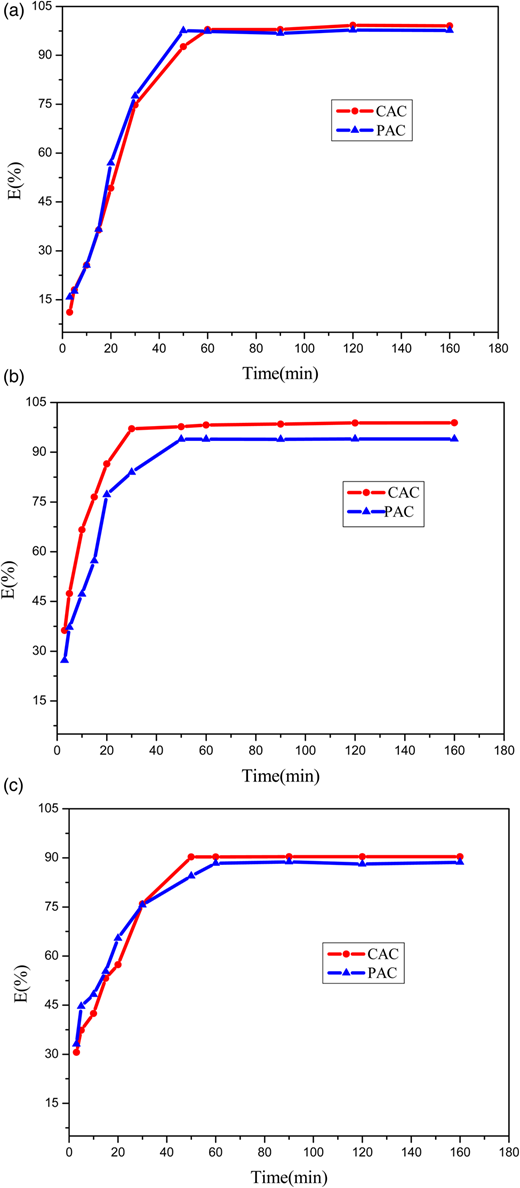 Effect of contact time on adsorption of Pb2+ (a), Cd2+s (b) and Ni2+ (c) by CAC and PAC (V: 25 mL; w: 100 mg; c0: 1 mmol/L; T: 25 °C; pH: 5.0).