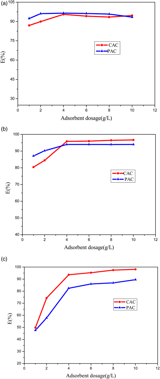 Effect of adsorbent dosage on adsorption of Pb2+ (a), Cd2+ (b) and Ni2+ions (c) by CAC and PAC (V: 25 mL; c0: 1 mmol/L; t: 120 minutes; T: 25 °C; pH: 5.0).