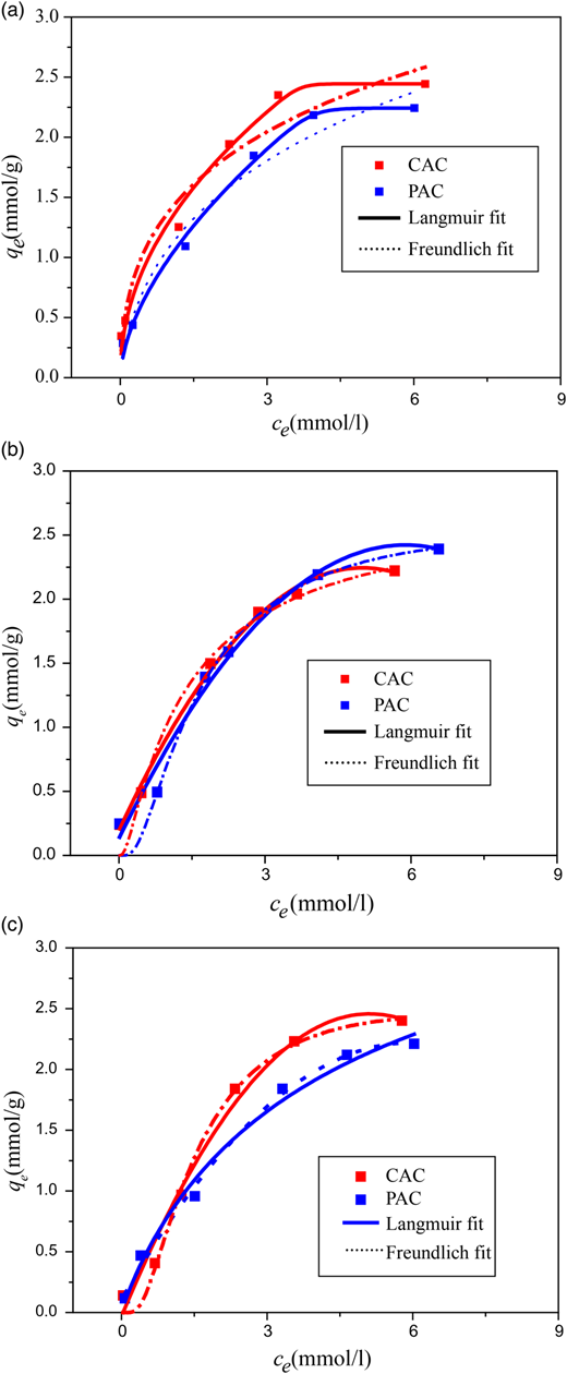 Adsorption isotherms of Pb2+ (a), Cd2+ (b) and Ni2+ (c) ions by CAC and PAC (V: 25 mL; w: 100 mg; t: 120 minutes; T: 25 °C; pH: 5.0;).