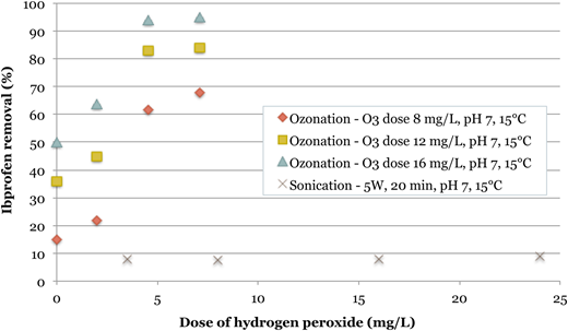 Removal of IBP obtained at varied doses of H2O2 for the studied oxidative treatments.