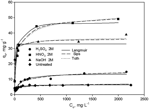 Experimental biosorption isotherms for untreated and chemically treated OS and fitted isotherm by Langmuir, Sips, and Toth models.