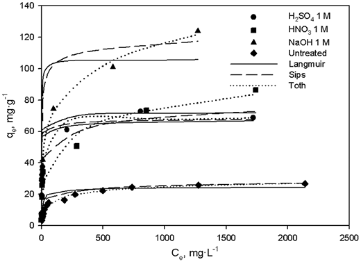 Experimental biosorption isotherms for untreated and chemically treated OTP and fitted isotherm by Langmuir, Sips, and Toth models.