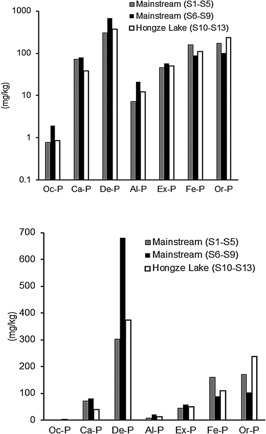 Mean contents of phosphorus fractions in different parts of the Huai River and the Hongze Lake.