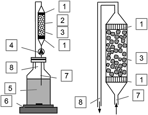 A schematic drawing of the adsorption column. (1) Glass frit, (2) glass column, (3) sorption material, (4) pump, (5) glass bottle, (6) magnetic stirrer, (7) inlet, and (8) outlet.