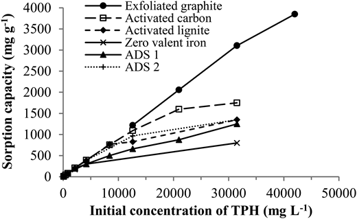 The specific adsorption capacity (qe) at equilibrium as a function of the TPH concentration.