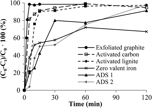 The removal rates of petrol hydrocarbons (C0 = 100 mg L−1) by adsorption onto exfoliated graphite, activated carbon, activated lignite, zero valent iron, ADS 1, and ADS 2 (10 g L−1).