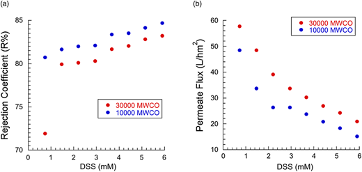 (a) Comparison of rejection coefficient (R%) for Ni(II) ions using DSS surfactant with 30,000 and 10,000 MWCO membranes. (b) Comparison of permeate flux (J) for Ni(II) ions using DSS surfactant and with 30,000 and 10,000 MWCO membranes.