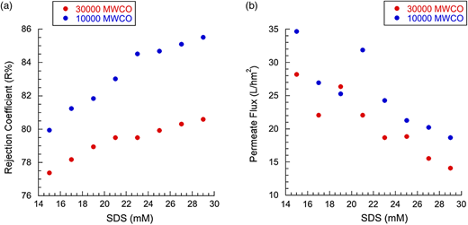 (a) Comparison of rejection coefficient (R%) for Ni(II) ions using SDS surfactant with 30,000 and 10,000 MWCO membranes. (b) Comparison of permeate flux (J) for Ni(II) ions using SDS surfactant and with 30,000 and 10,000 MWCO membranes.